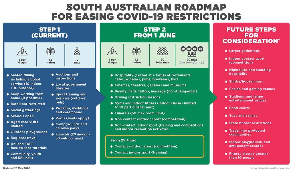SA Govt COVID Roadmap May 2020